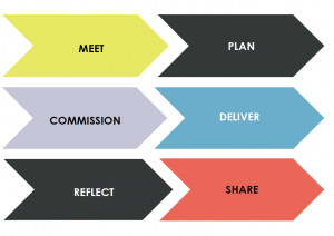 Meet plan commission deliver reflect share