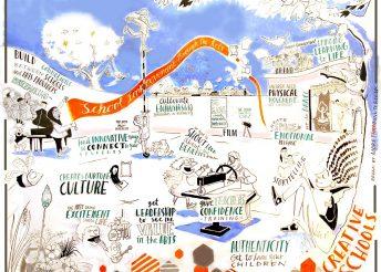 Creative Schools Symposium 2016sm